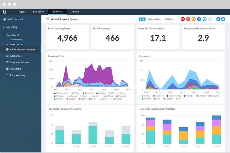social customer service tool