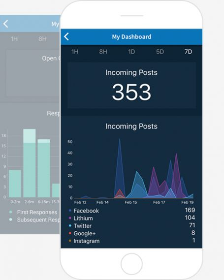 Highly customizable analytics and customer insights, available on-the-go