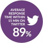 Flybe Airline Soars to Success with Lithium Social Media Management