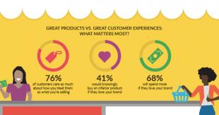 Der Wert eines Glücklichen Kunden