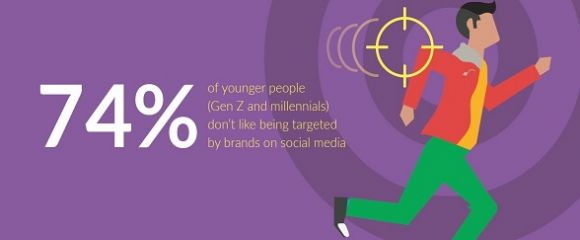 Harris Poll: Brands, Young People are Sick of you Targeting Them on Social Media