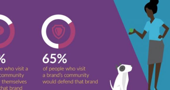The Digital Customer Experience & Online Communities