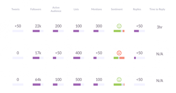 Social Impact Ranking
